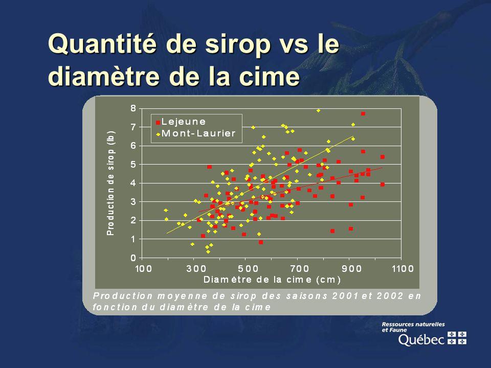 Quantité de sirop vs le diamètre de la cime