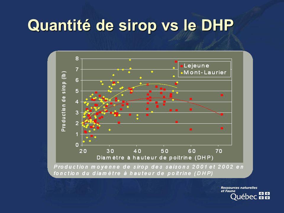 Quantité de sirop vs le DHP