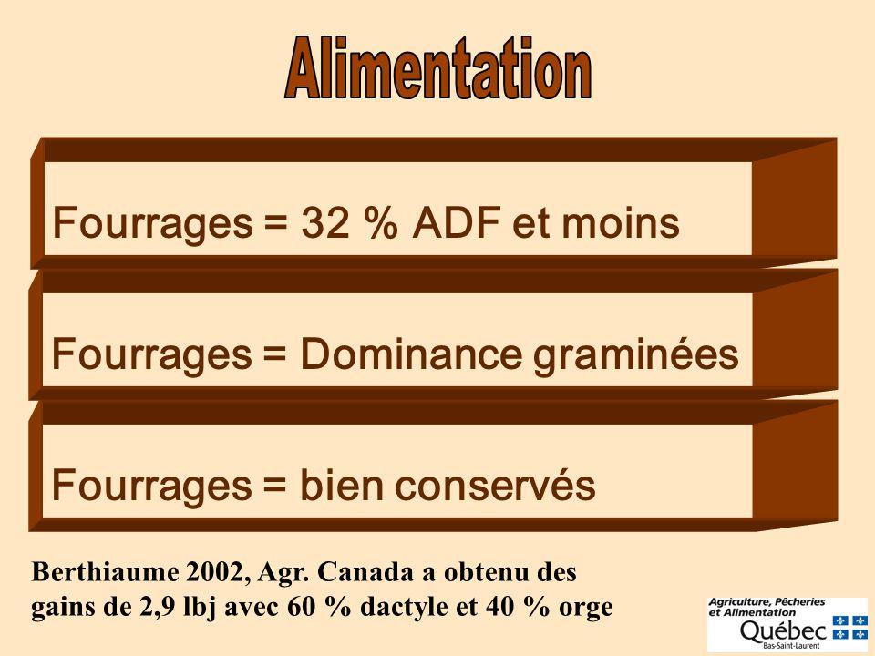 Fourrages = 32 % ADF et moins Fourrages = Dominance graminées Fourrages = bien conservés Berthiaume 2002, Agr. Canada a obtenu des gains de 2,9 lbj av