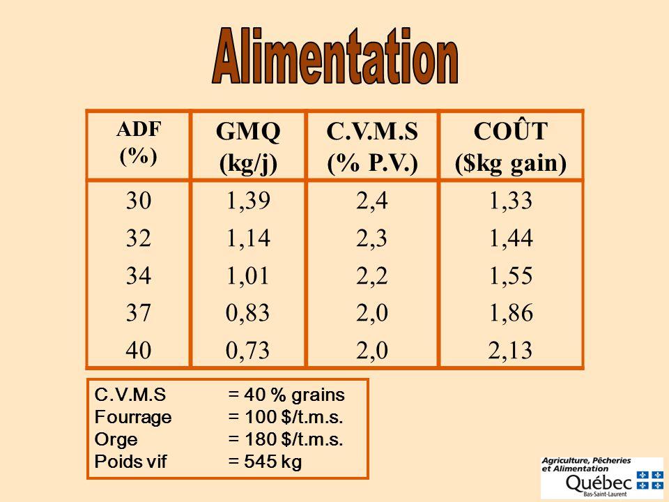 ADF (%) GMQ (kg/j) C.V.M.S (% P.V.) COÛT ($kg gain) 30 32 34 37 40 1,39 1,14 1,01 0,83 0,73 2,4 2,3 2,2 2,0 1,33 1,44 1,55 1,86 2,13 C.V.M.S= 40 % grains Fourrage= 100 $/t.m.s.