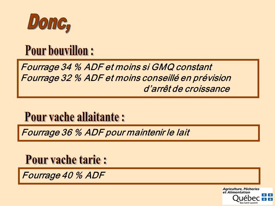 Fourrage 34 % ADF et moins si GMQ constant Fourrage 32 % ADF et moins conseillé en prévision darrêt de croissance Fourrage 36 % ADF pour maintenir le lait Fourrage 40 % ADF