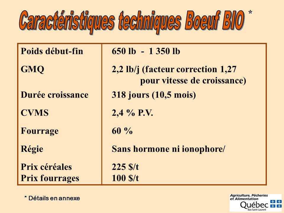 Poids début-fin 650 lb - 1 350 lb GMQ 2,2 lb/j (facteur correction 1,27 pour vitesse de croissance) Durée croissance 318 jours (10,5 mois) CVMS 2,4 %