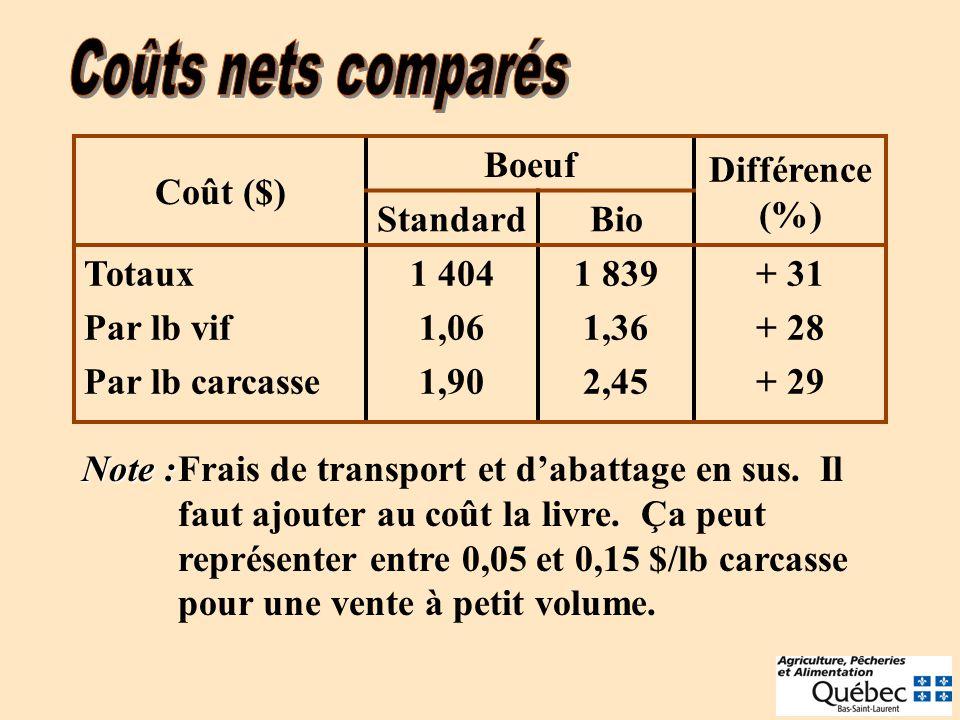 Coût ($) Boeuf Différence (%) StandardBio Totaux Par lb vif Par lb carcasse 1 404 1,06 1,90 1 839 1,36 2,45 + 31 + 28 + 29 Note : Note :Frais de transport et dabattage en sus.