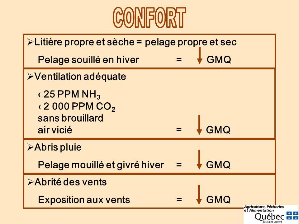 Litière propre et sèche = pelage propre et sec Pelage souillé en hiver = GMQ Ventilation adéquate 25 PPM NH 3 2 000 PPM CO 2 sans brouillard air vicié