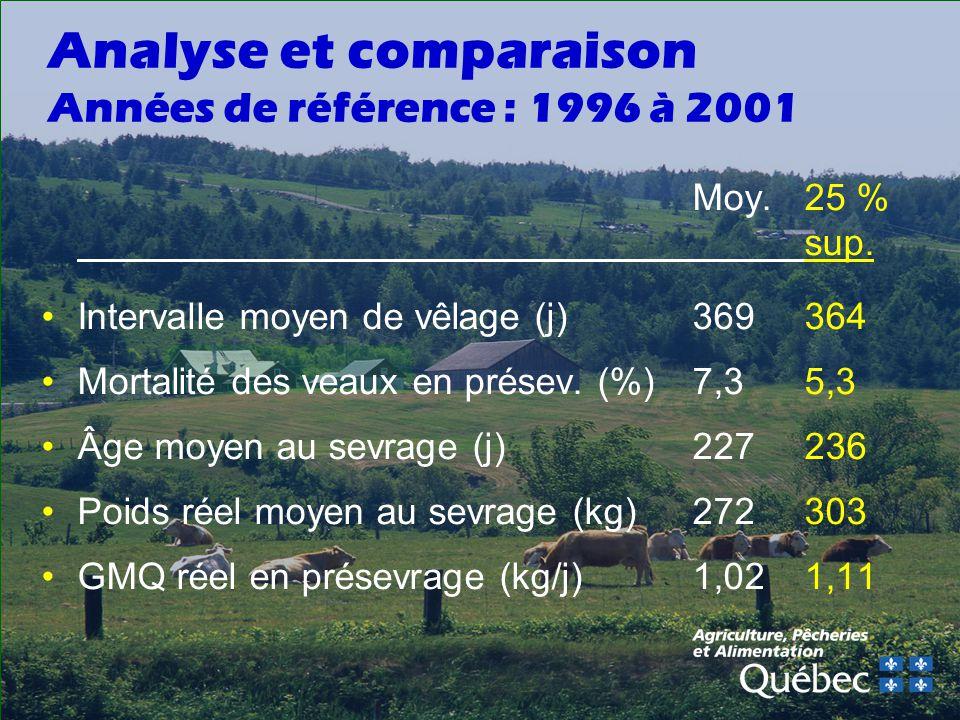 Analyse et comparaison Années de référence : 1996 à 2001 Moy.25 % sup.