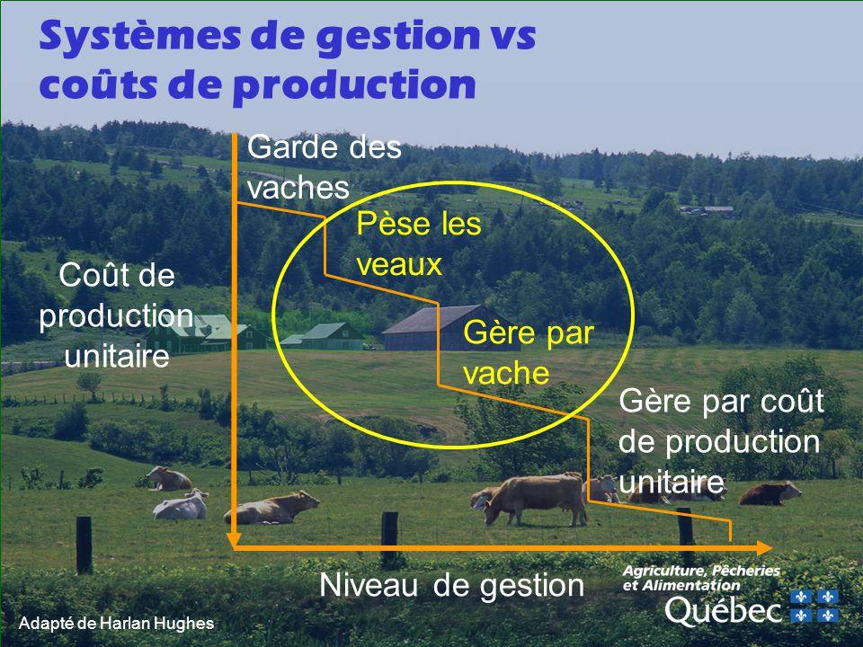 Adapté de Harlan Hughes Systèmes de gestion vs coûts de production Niveau de gestion Coût de production unitaire Pèse les veaux Gère par vache Gère par coût de production unitaire Garde des vaches