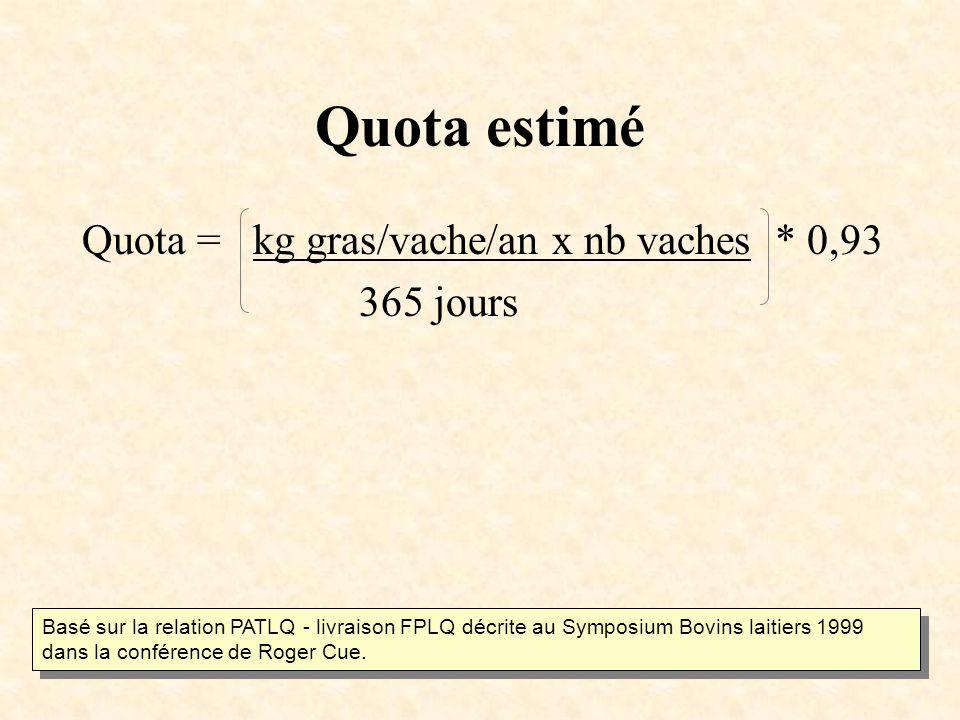 Quota estimé Quota = kg gras/vache/an x nb vaches * 0,93 365 jours Basé sur la relation PATLQ - livraison FPLQ décrite au Symposium Bovins laitiers 1999 dans la conférence de Roger Cue.