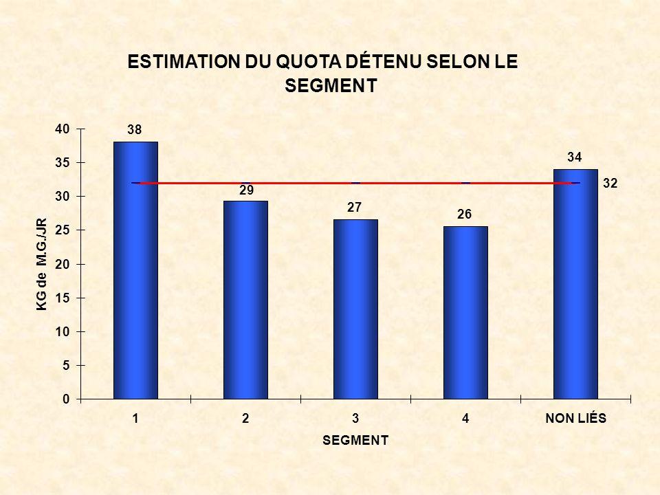 ESTIMATION DU QUOTA DÉTENU SELON LE SEGMENT 38 27 26 34 29 32 0 5 10 15 20 25 30 35 40 1234NON LIÉS SEGMENT KG de M.G./JR