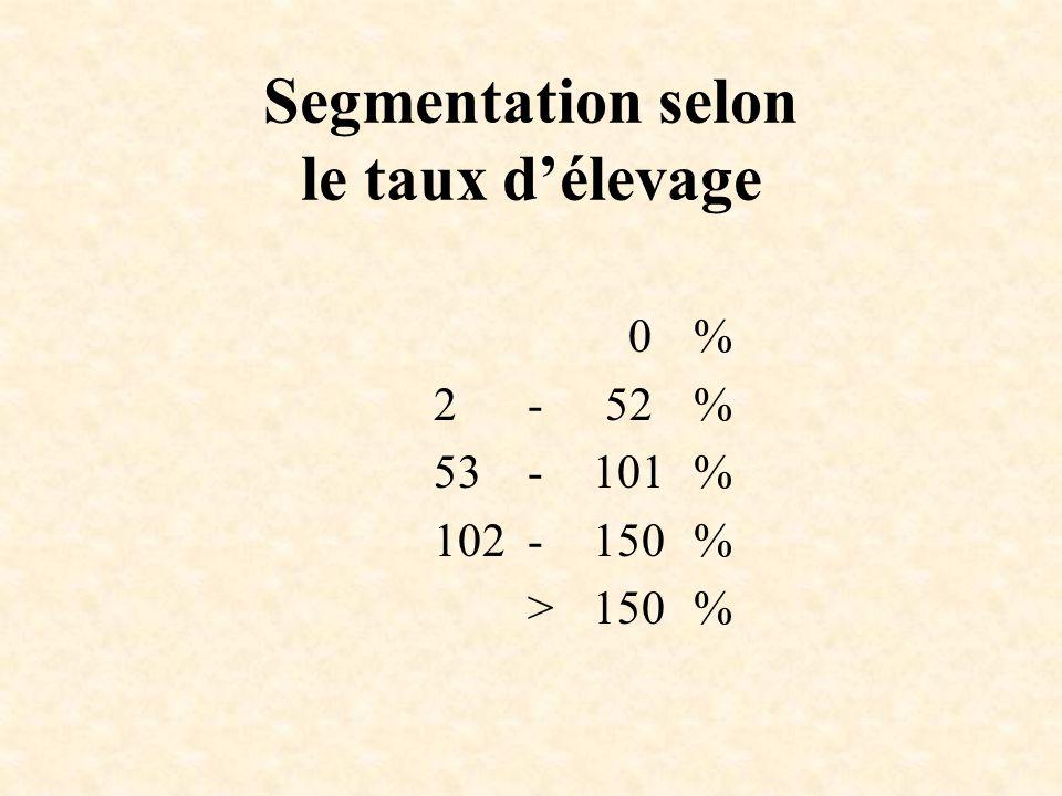 Segmentation selon le taux délevage 0% 2- 52% 53-101% 102-150% >150%
