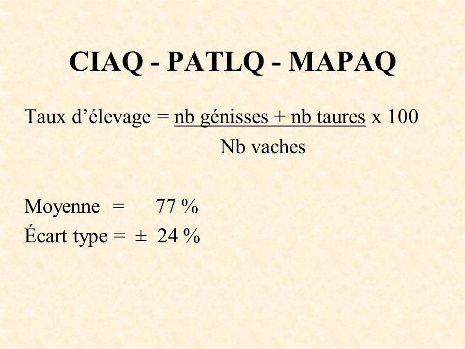 CIAQ - PATLQ - MAPAQ Taux délevage = nb génisses + nb taures x 100 Nb vaches Moyenne = 77 % Écart type = ± 24 %