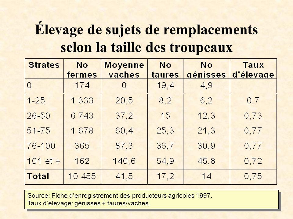 Élevage de sujets de remplacements selon la taille des troupeaux Source: Fiche denregistrement des producteurs agricoles 1997.