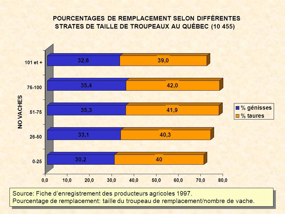 30,240 33,140,3 35,341,9 35,442,0 32,639,0 0,010,020,030,040,050,060,070,080,0 0-25 26-50 51-75 76-100 101 et + NO VACHES POURCENTAGES DE REMPLACEMENT SELON DIFFÉRENTES STRATES DE TAILLE DE TROUPEAUX AU QUÉBEC (10 455) % génisses % taures Source: Fiche denregistrement des producteurs agricoles 1997.