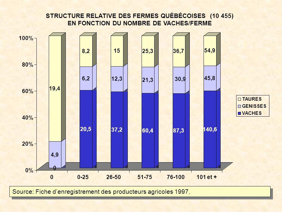 Source: Fiche denregistrement des producteurs agricoles 1997.
