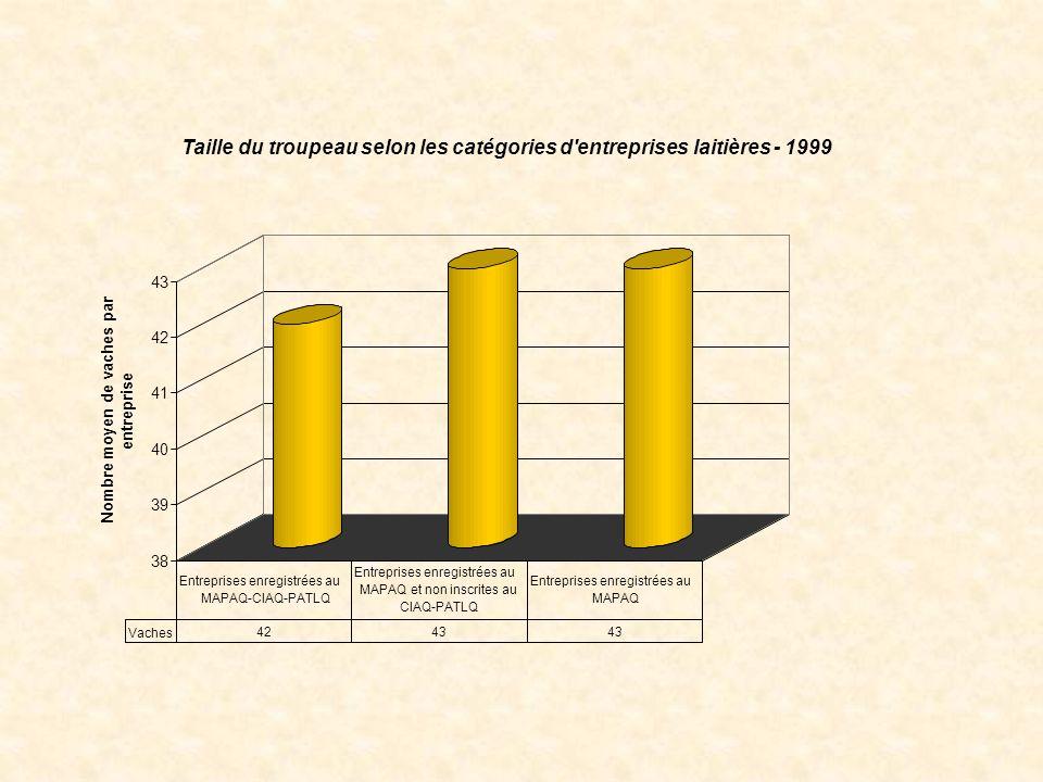 38 39 40 41 42 43 Nombre moyen de vaches par entreprise Taille du troupeau selon les catégories d entreprises laitières - 1999 Vaches 4243 Entreprises enregistrées au MAPAQ-CIAQ-PATLQ Entreprises enregistrées au MAPAQ et non inscrites au CIAQ-PATLQ Entreprises enregistrées au MAPAQ