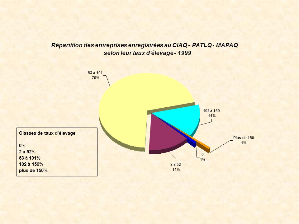 Répartition des entreprises enregistrées au CIAQ - PATLQ - MAPAQ selon leur taux d élevage - 1999 53 à 101 70% 2 à 52 14% 102 à 150 14% 0 1% Plus de 150 1% Classes de taux d élevage 0% 2 à 52% 53 à 101% 102 à 150% plus de 150%