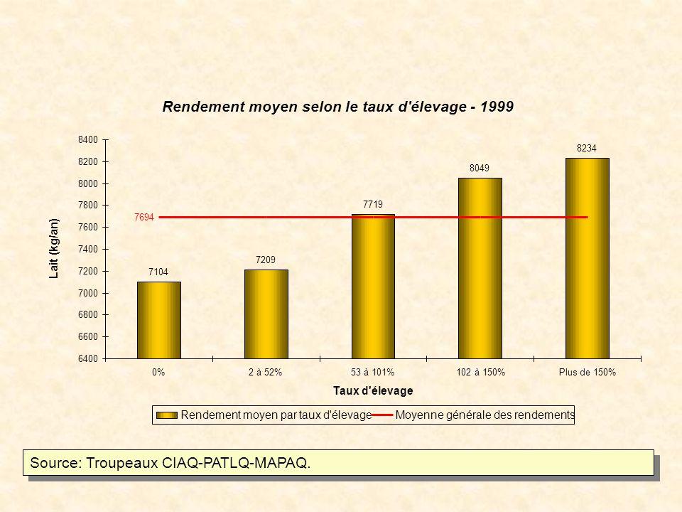 Rendement moyen selon le taux d élevage - 1999 7104 7209 7719 8049 8234 7694 6400 6600 6800 7000 7200 7400 7600 7800 8000 8200 8400 0%2 à 52%53 à 101%102 à 150%Plus de 150% Taux d élevage Lait (kg/an) Rendement moyen par taux d élevageMoyenne générale des rendements Source: Troupeaux CIAQ-PATLQ-MAPAQ.