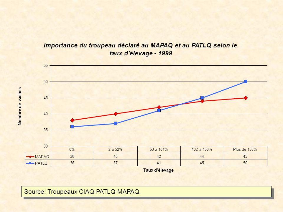 Importance du troupeau déclaré au MAPAQ et au PATLQ selon le taux d élevage - 1999 30 35 40 45 50 55 Taux d élevage Nombre de vaches MAPAQ 3840424445 PATLQ 3637414550 0%2 à 52%53 à 101%102 à 150%Plus de 150% Source: Troupeaux CIAQ-PATLQ-MAPAQ.