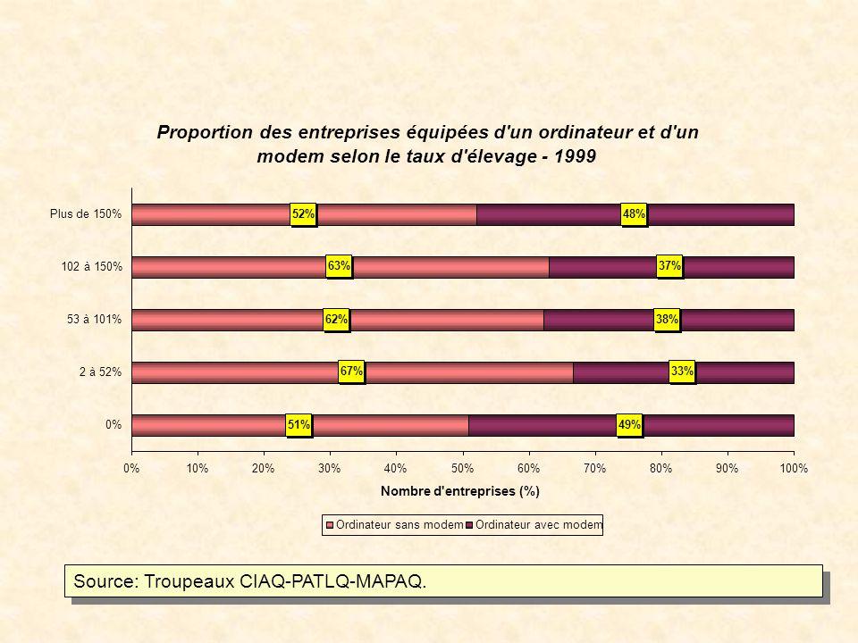 Proportion des entreprises équipées d un ordinateur et d un modem selon le taux d élevage - 1999 51% 67% 62% 63% 52% 49% 33% 38% 37% 48% 0%10%20%30%40%50%60%70%80%90%100% 0% 2 à 52% 53 à 101% 102 à 150% Plus de 150% Nombre d entreprises (%) Ordinateur sans modemOrdinateur avec modem Source: Troupeaux CIAQ-PATLQ-MAPAQ.