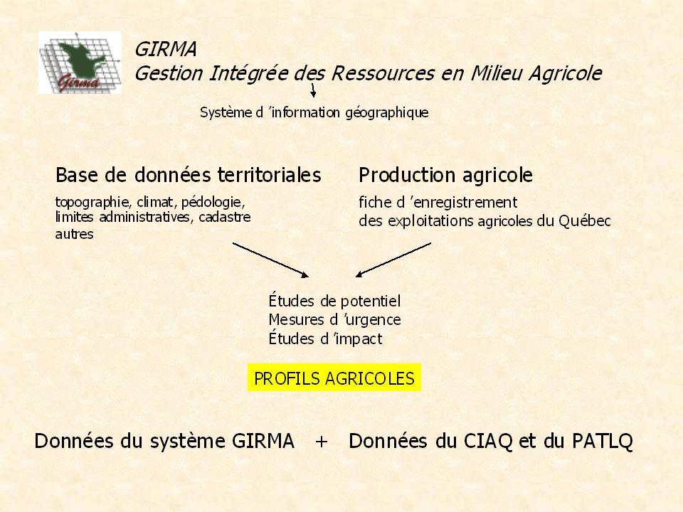 0% 10% 20% 30% 40% 50% Nombre d entreprises (%) Présence de taureau à la ferme selon les catégories d entreprises laitières - 1999 23%45%34% Entreprises enregistrées au MAPAQ-CIAQ-PATLQ Entreprises enregistrées au MAPAQ et non inscrites au CIAQ-PATLQ Entreprises enregistrées au MAPAQ
