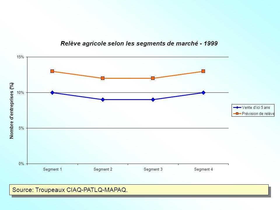 Relève agricole selon les segments de marché - 1999 0% 5% 10% 15% Segment 1Segment 2Segment 3Segment 4 Nombre d entreprises (%) Vente d ici 5 ans Prévision de relève Source: Troupeaux CIAQ-PATLQ-MAPAQ.