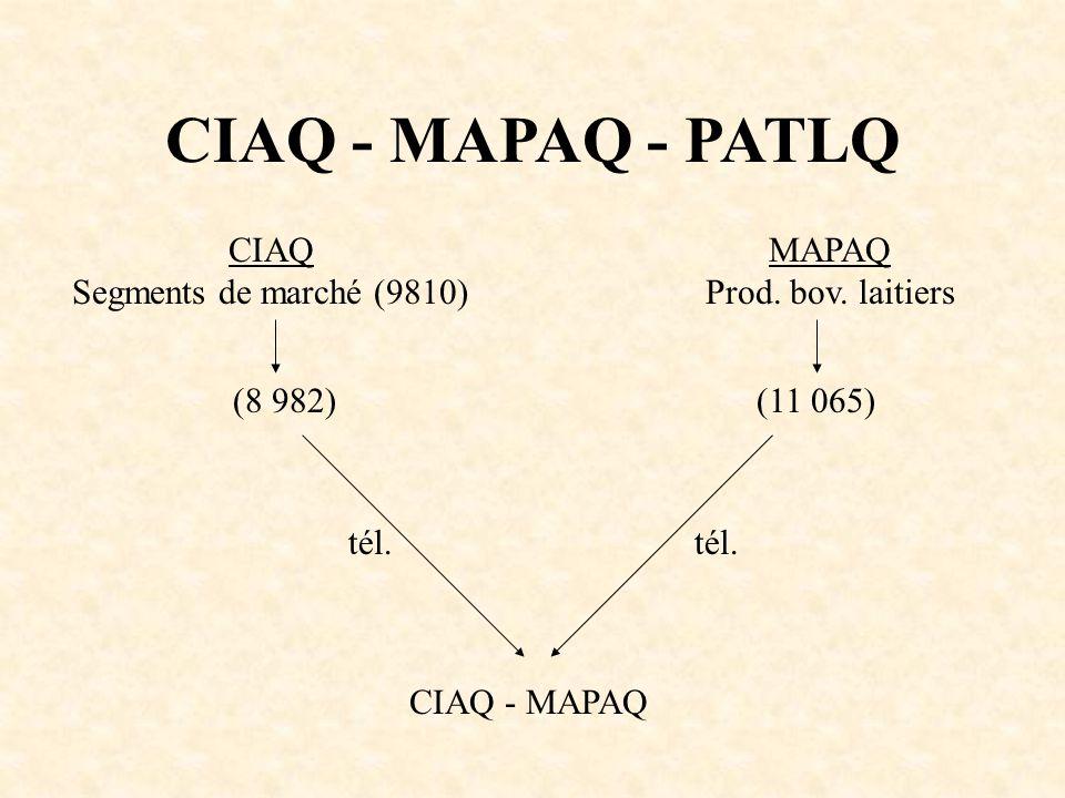 CIAQ - MAPAQ - PATLQ CIAQ Segments de marché (9810) MAPAQ Prod. bov. laitiers (8 982)(11 065) tél. CIAQ - MAPAQ