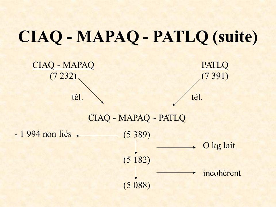 CIAQ - MAPAQ - PATLQ (suite) CIAQ - MAPAQ (7 232) PATLQ (7 391) tél. CIAQ - MAPAQ - PATLQ (5 389) (5 182) (5 088) incohérent O kg lait - 1 994 non lié
