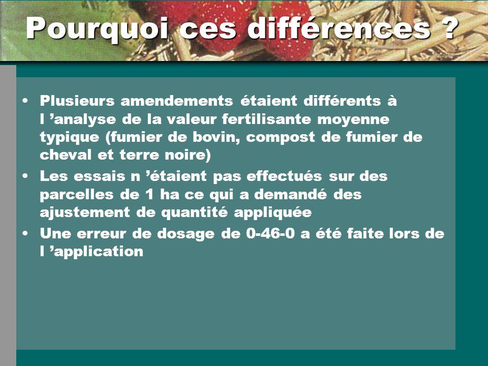 Pourquoi ces différences ? Plusieurs amendements étaient différents à l analyse de la valeur fertilisante moyenne typique (fumier de bovin, compost de