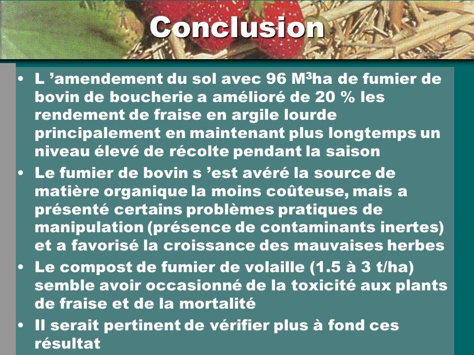L amendement du sol avec 96 M 3 ha de fumier de bovin de boucherie a amélioré de 20 % les rendement de fraise en argile lourde principalement en maint