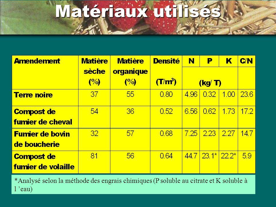 Matériaux utilisés *Analysé selon la méthode des engrais chimiques (P soluble au citrate et K soluble à l eau)