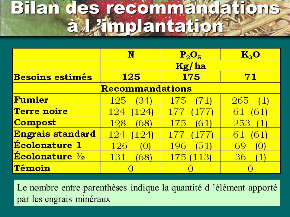 Bilan des recommandations à l implantation Le nombre entre parenthèses indique la quantité d élément apporté par les engrais minéraux