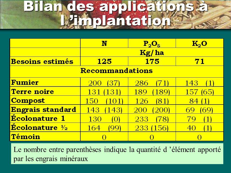 Bilan des applications à l implantation Le nombre entre parenthèses indique la quantité d élément apporté par les engrais minéraux