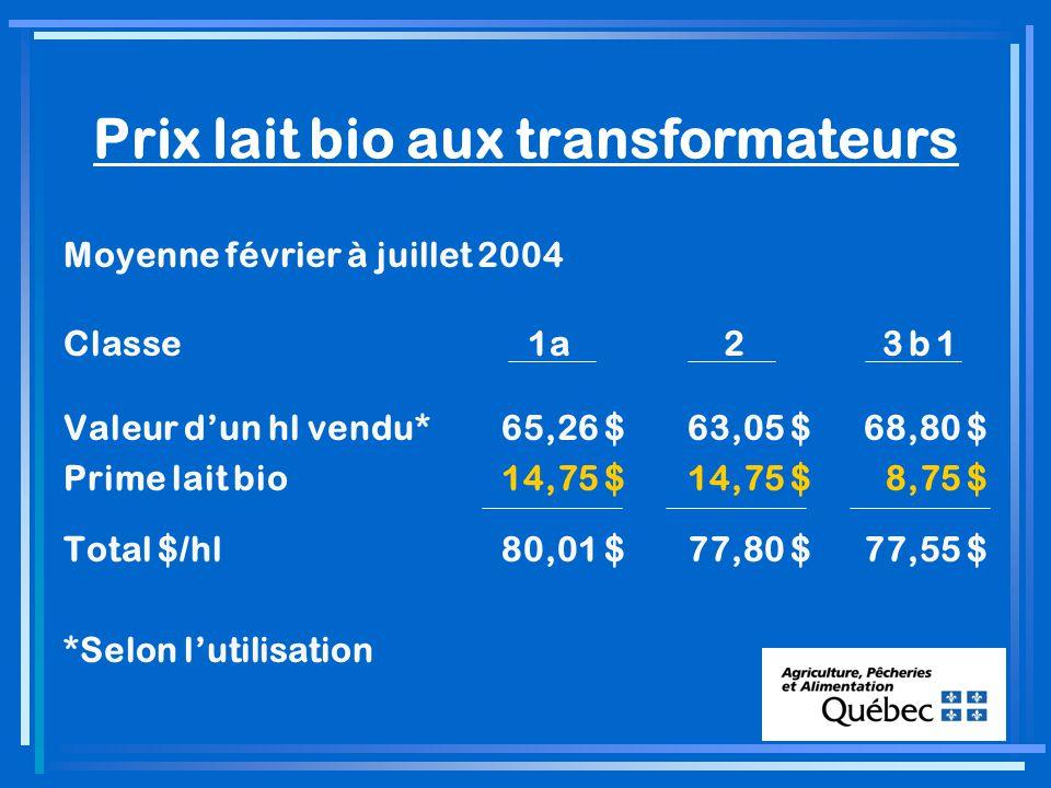 Prix lait bio aux transformateurs Moyenne février à juillet 2004 Classe 1a 2 3 b 1 Valeur dun hl vendu*65,26 $63,05 $68,80 $ Prime lait bio14,75 $14,75 $ 8,75 $ Total $/hl80,01 $77,80 $77,55 $ *Selon lutilisation