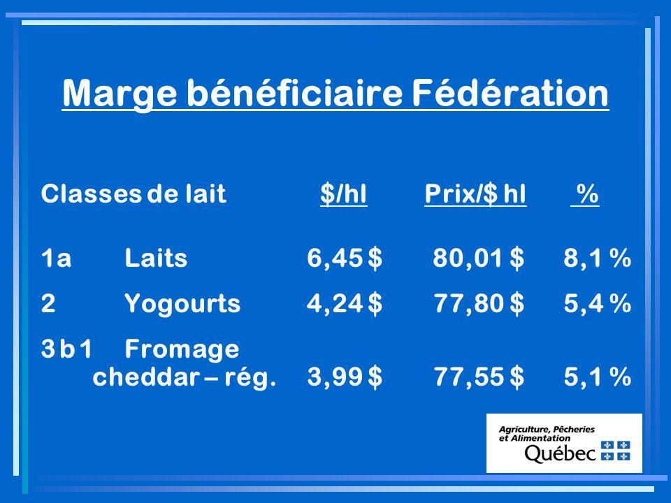 Marge bénéficiaire Fédération Classes de lait $/hl Prix/$ hl % 1aLaits6,45 $80,01 $ 8,1 % 2Yogourts4,24 $77,80 $ 5,4 % 3 b 1Fromage cheddar – rég.3,99 $77,55 $ 5,1 %