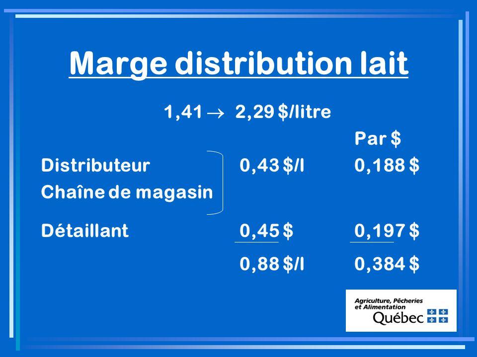 Marge distribution lait 1,41 2,29 $/litre Par $ Distributeur0,43 $/l0,188 $ Chaîne de magasin Détaillant0,45 $0,197 $ 0,88 $/l0,384 $
