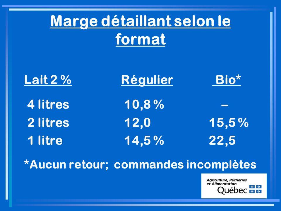 Marge détaillant selon le format Lait 2 %Régulier Bio* 4 litres 10,8 % – 2 litres 12,0 15,5 % 1 litre 14,5 %22,5 *Aucun retour; commandes incomplètes