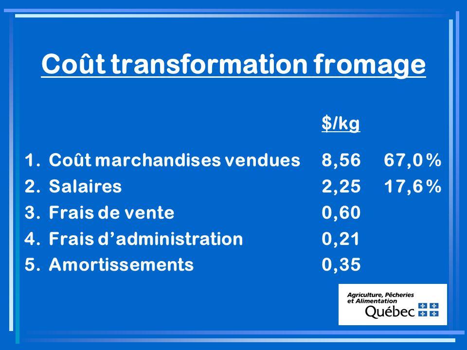 Coût transformation fromage $/kg 1.Coût marchandises vendues8,5667,0 % 2.Salaires2,2517,6 % 3.Frais de vente0,60 4.Frais dadministration0,21 5.Amortissements0,35