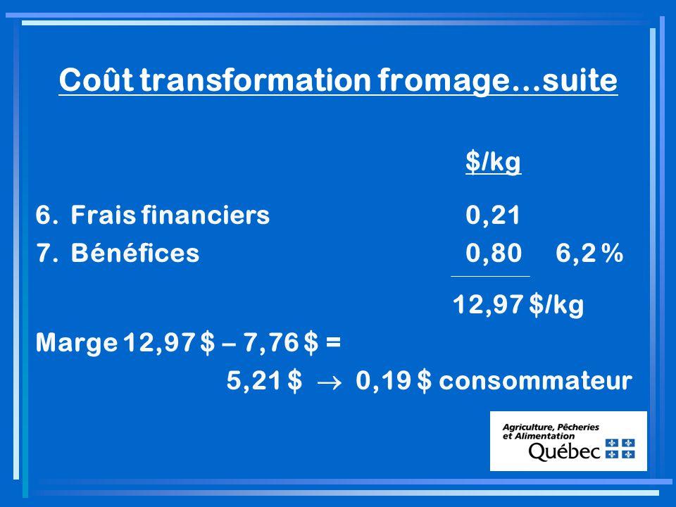 Coût transformation fromage…suite $/kg 6.Frais financiers0,21 7.Bénéfices0,806,2 % 12,97 $/kg Marge 12,97 $ – 7,76 $ = 5,21 $ 0,19 $ consommateur