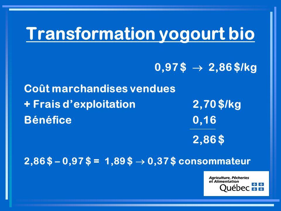 Transformation yogourt bio 0,97 $ 2,86 $/kg Coût marchandises vendues + Frais dexploitation2,70 $/kg Bénéfice0,16 2,86 $ 2,86 $ – 0,97 $ = 1,89 $ 0,37 $ consommateur