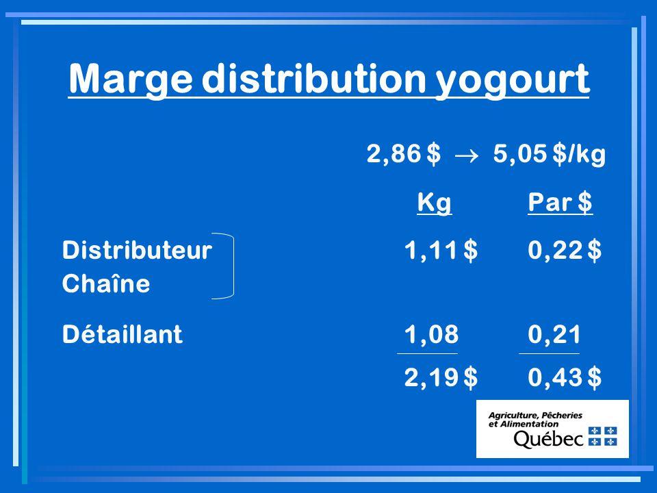 Marge distribution yogourt 2,86 $ 5,05 $/kg KgPar $ Distributeur1,11 $0,22 $ Chaîne Détaillant1,08 0,21 2,19 $0,43 $