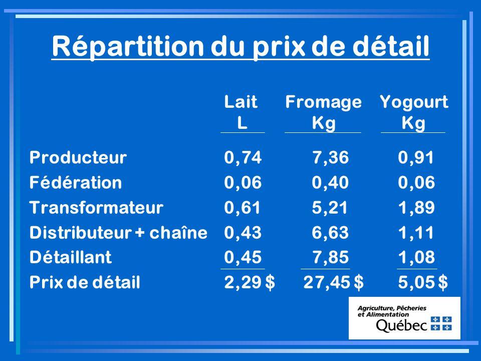 Répartition du prix de détail LaitFromageYogourt L Kg Kg Producteur0,74 7,36 0,91 Fédération0,06 0,40 0,06 Transformateur0,61 5,21 1,89 Distributeur + chaîne0,43 6,63 1,11 Détaillant0,45 7,85 1,08 Prix de détail2,29 $ 27,45 $ 5,05 $