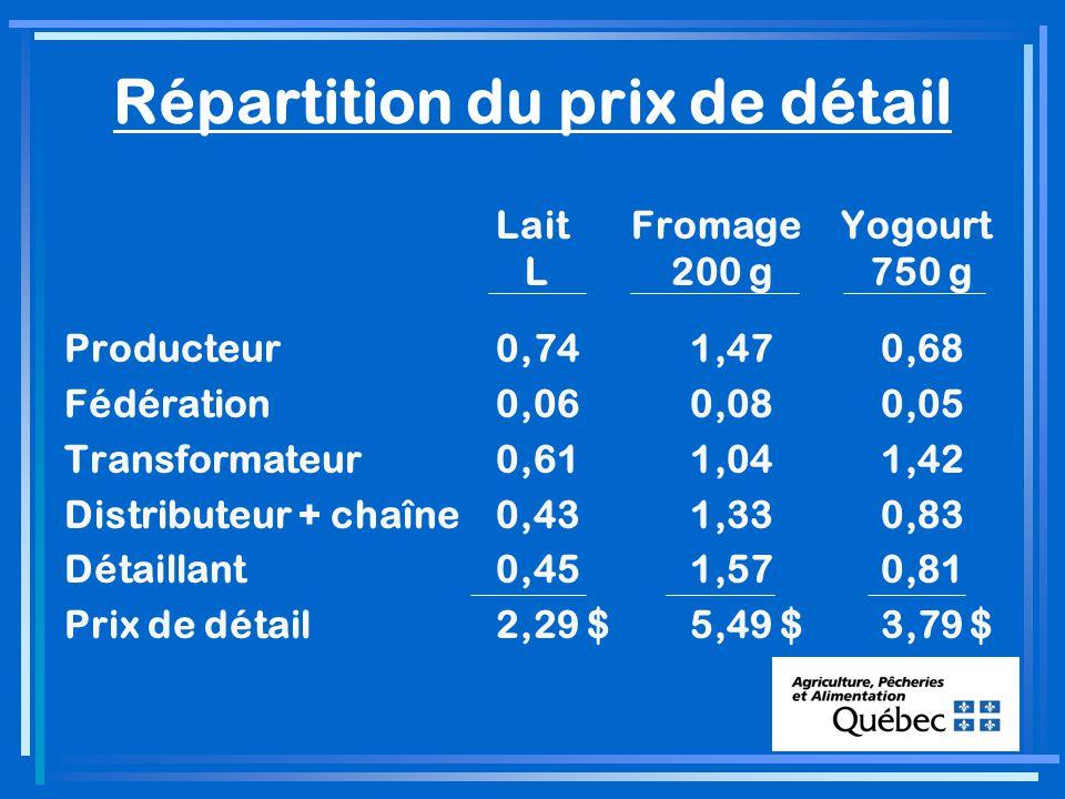Répartition du prix de détail LaitFromageYogourt L 200 g 750 g Producteur0,74 1,47 0,68 Fédération0,06 0,08 0,05 Transformateur0,61 1,04 1,42 Distributeur + chaîne0,43 1,33 0,83 Détaillant0,45 1,57 0,81 Prix de détail2,29 $ 5,49 $ 3,79 $