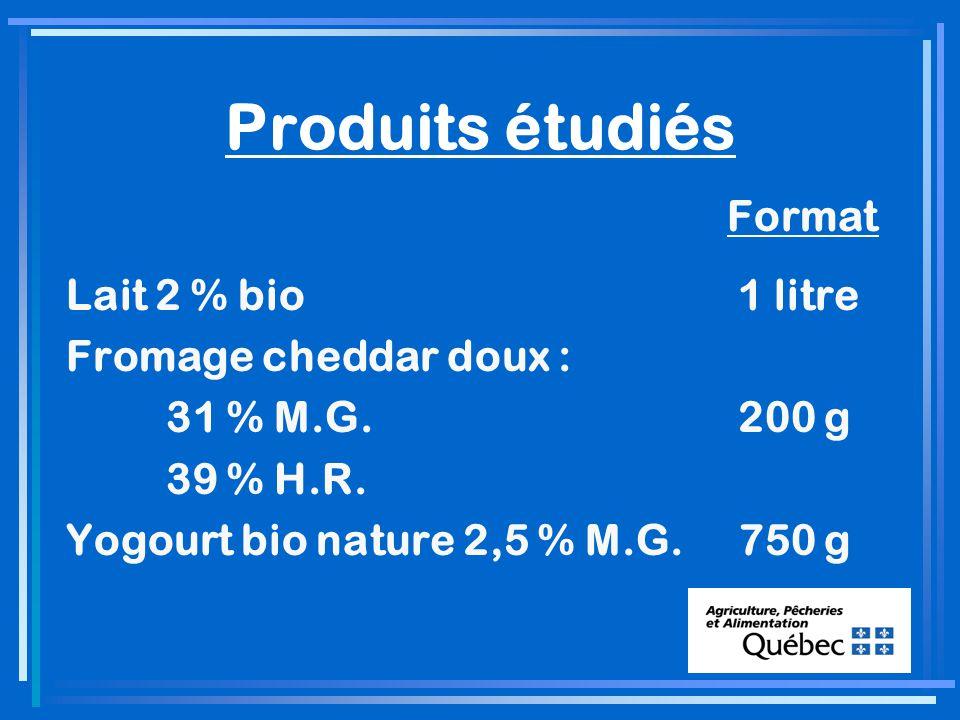 Produits étudiés Format Lait 2 % bio 1 litre Fromage cheddar doux : 31 % M.G.