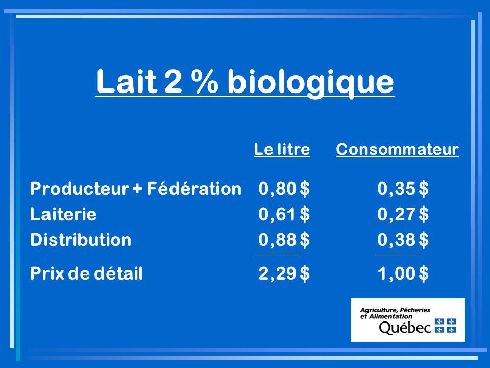 Lait 2 % biologique Le litreConsommateur Producteur + Fédération 0,80 $ 0,35 $ Laiterie 0,61 $ 0,27 $ Distribution 0,88 $ 0,38 $ Prix de détail 2,29 $ 1,00 $