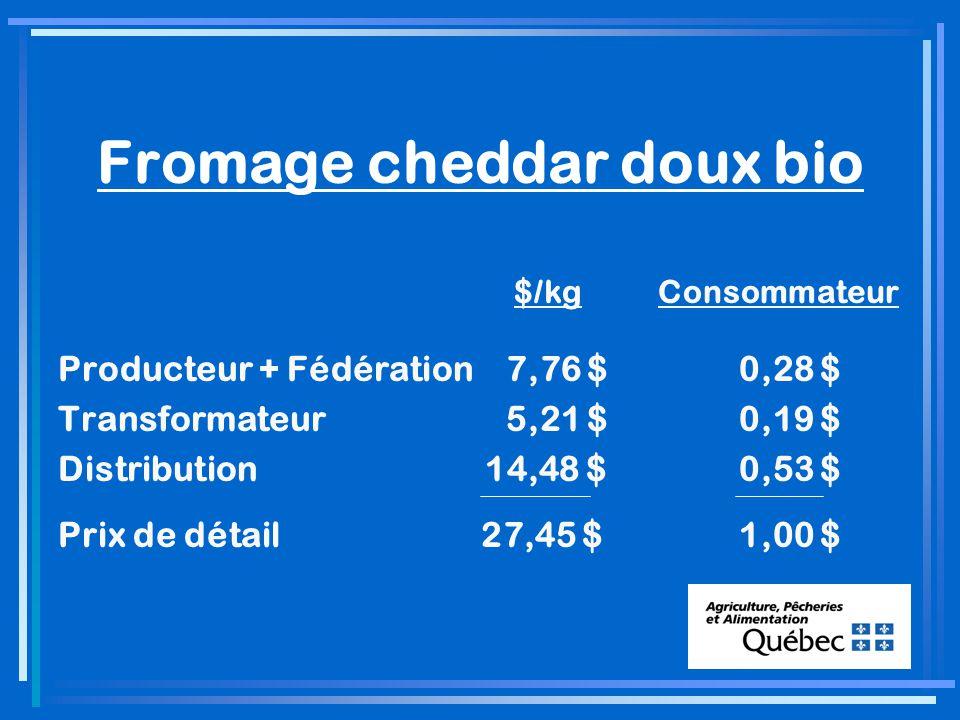 Fromage cheddar doux bio $/kgConsommateur Producteur + Fédération 7,76 $ 0,28 $ Transformateur 5,21 $ 0,19 $ Distribution 14,48 $ 0,53 $ Prix de détail 27,45 $ 1,00 $