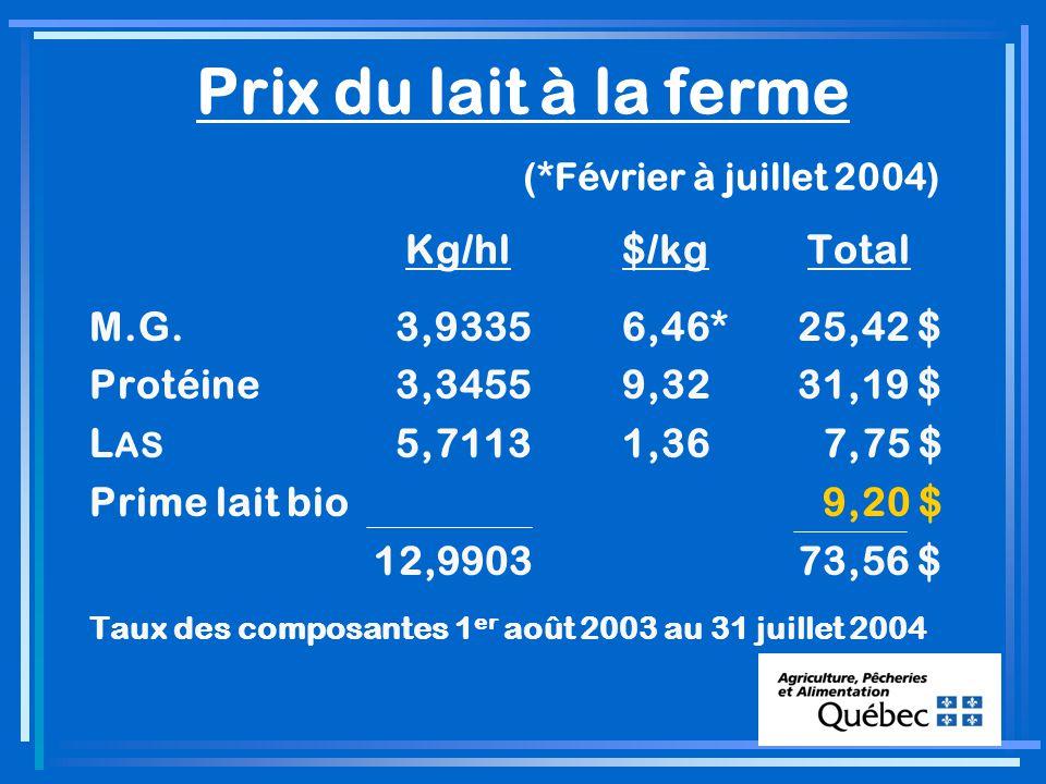Prix du lait à la ferme (*Février à juillet 2004) Kg/hl$/kg Total M.G.3,93356,46*25,42 $ Protéine3,34559,3231,19 $ L AS 5,71131,36 7,75 $ Prime lait bio 9,20 $ 12,990373,56 $ Taux des composantes 1 er août 2003 au 31 juillet 2004