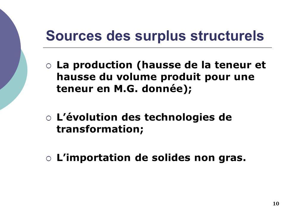 10 Sources des surplus structurels La production (hausse de la teneur et hausse du volume produit pour une teneur en M.G. donnée); Lévolution des tech