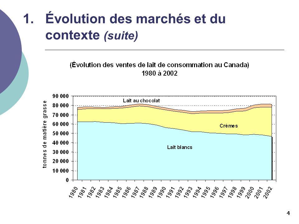 4 1.Évolution des marchés et du contexte (suite)