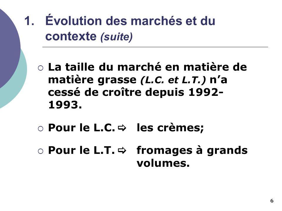 6 La taille du marché en matière de matière grasse (L.C. et L.T.) na cessé de croître depuis 1992- 1993. Pour le L.C. les crèmes; Pour le L.T. fromage