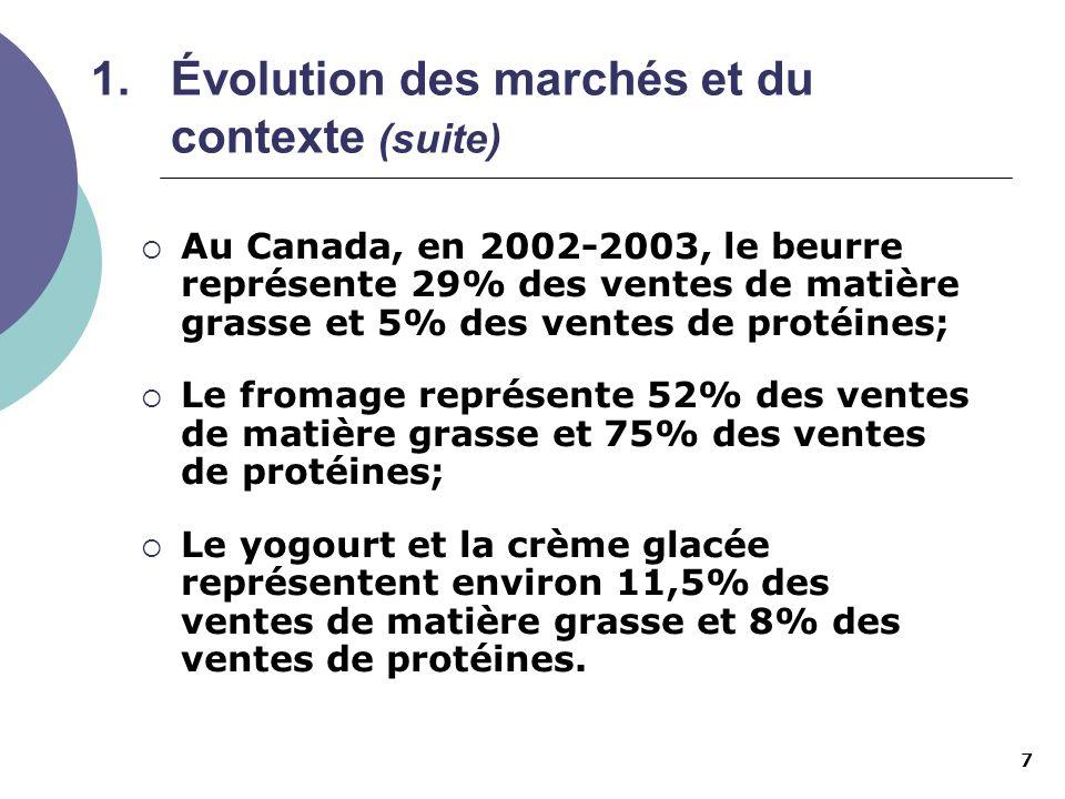 7 1.Évolution des marchés et du contexte (suite) Au Canada, en 2002-2003, le beurre représente 29% des ventes de matière grasse et 5% des ventes de pr
