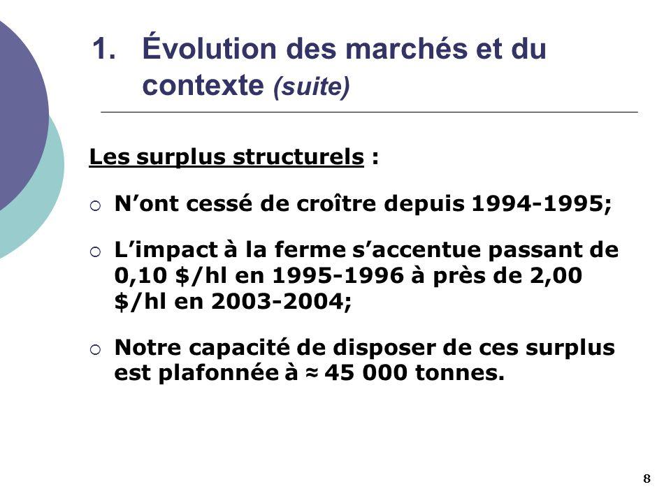 8 1.Évolution des marchés et du contexte (suite) Les surplus structurels : Nont cessé de croître depuis 1994-1995; Limpact à la ferme saccentue passan